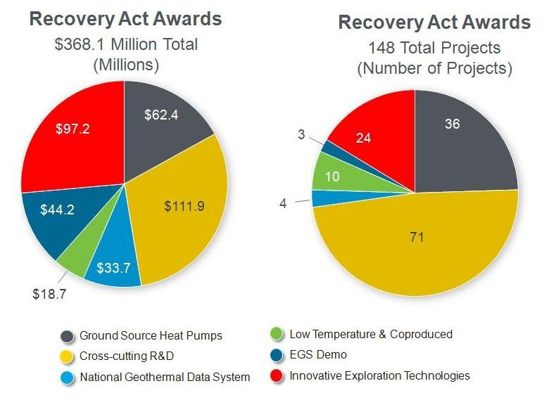 ... Geothermal Energy Chart 2013 , Geothermal Energy Map , Geothermal
