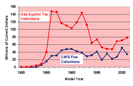 Graph: Fines and Taxes Related to Fuel Economy, 1980-2001