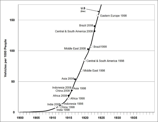 Graph showing the number of motor vehicles per thousand people for various countries from 1900 to 1940. For more detailed information, see supporting information below.